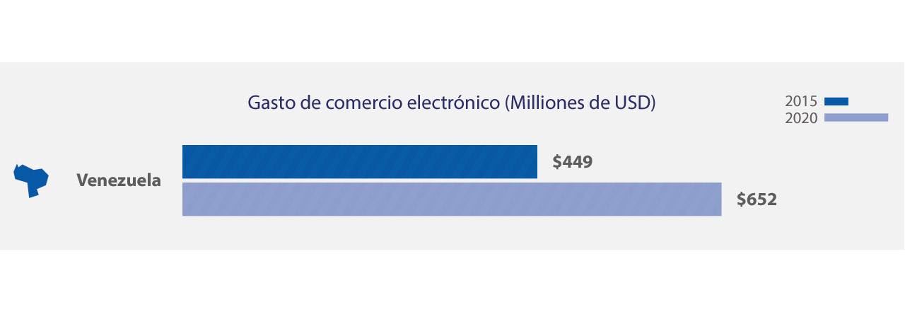 venezuela-ecommerce-spend-1-1280x441