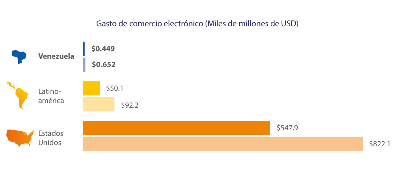 venezuela-ecommerce-spend-2-1280x554