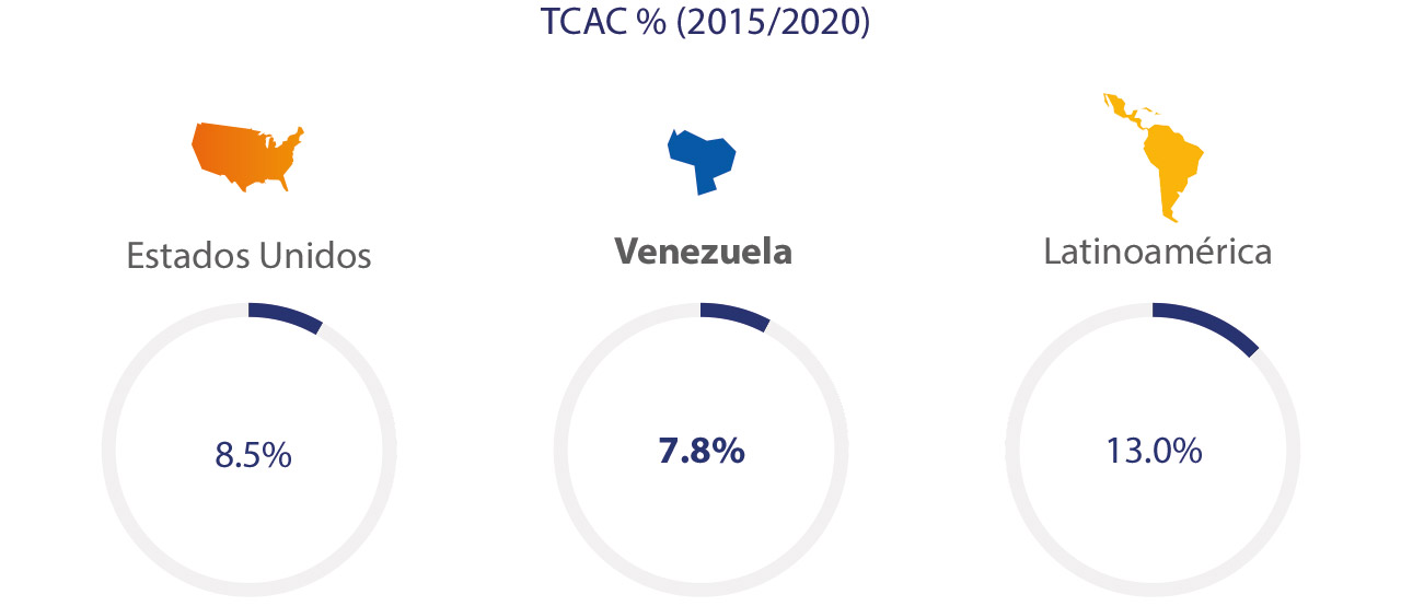 venezuela-ecommerce-spend-3-1280x554